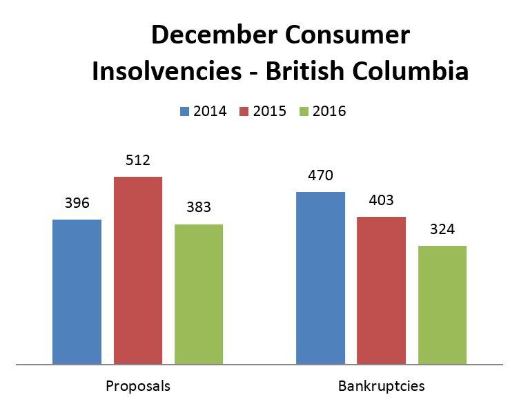 BC Bankruptcy Statistics for December