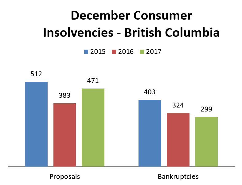 December Bankruptcy Graph