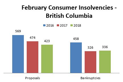 February Bankruptcy Statistics