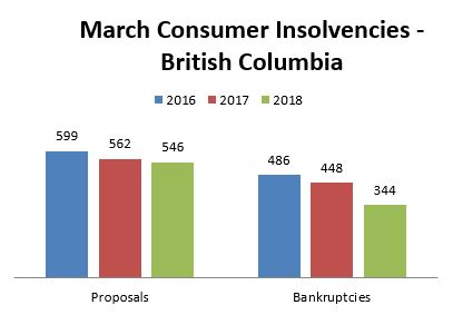 BC Consumer Insolvencies Graph
