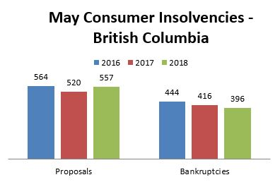 May 2018 Insolvency Statistics