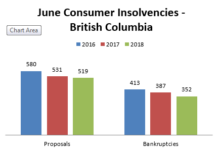 June 2018 Statistics
