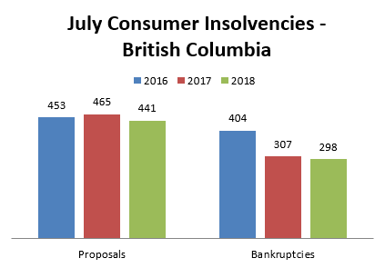 July Insolvency Statistics