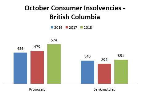 October Insolvency Statistics