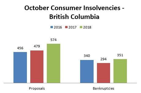 October Insolvency Statistics